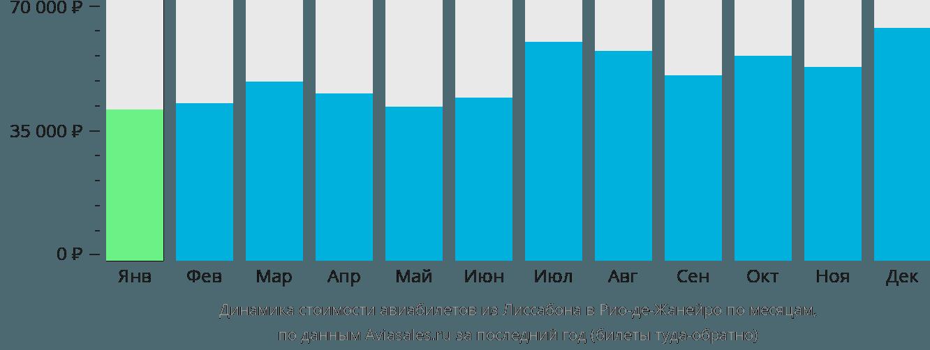 Динамика стоимости авиабилетов из Лиссабона в Рио-де-Жанейро по месяцам