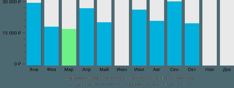 Динамика стоимости авиабилетов из Лиссабона в Ригу по месяцам
