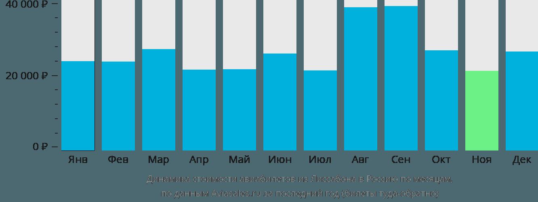 Динамика стоимости авиабилетов из Лиссабона в Россию по месяцам