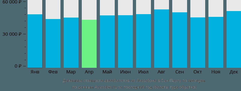 Динамика стоимости авиабилетов из Лиссабона в Сан-Паулу по месяцам