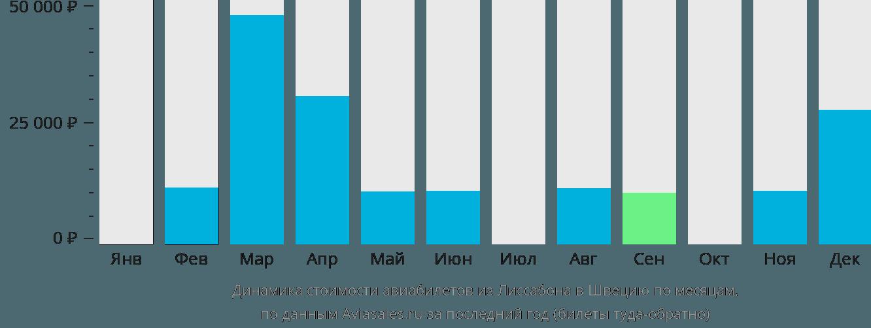 Динамика стоимости авиабилетов из Лиссабона в Швецию по месяцам