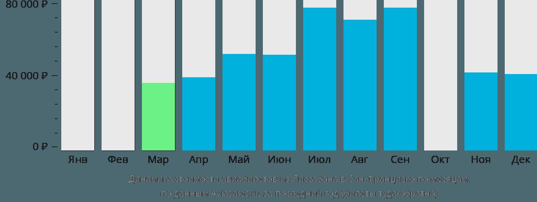 Динамика стоимости авиабилетов из Лиссабона в Сан-Франциско по месяцам