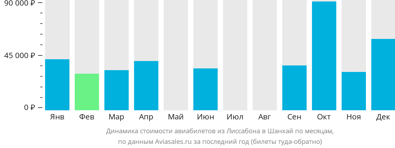 Динамика стоимости авиабилетов из Лиссабона в Шанхай по месяцам