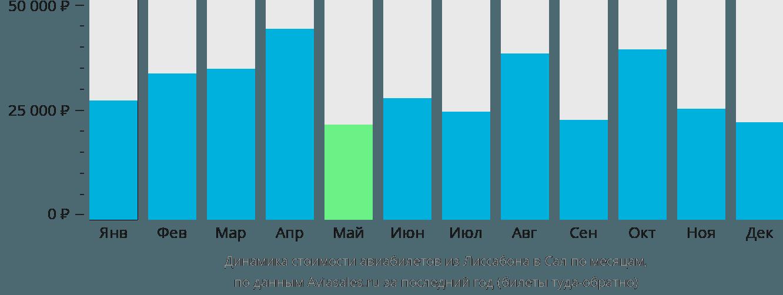 Динамика стоимости авиабилетов из Лиссабона в Сал по месяцам