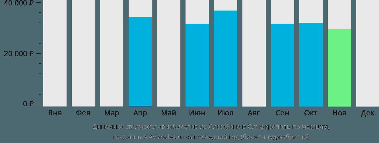 Динамика стоимости авиабилетов из Лиссабона в Симферополь по месяцам