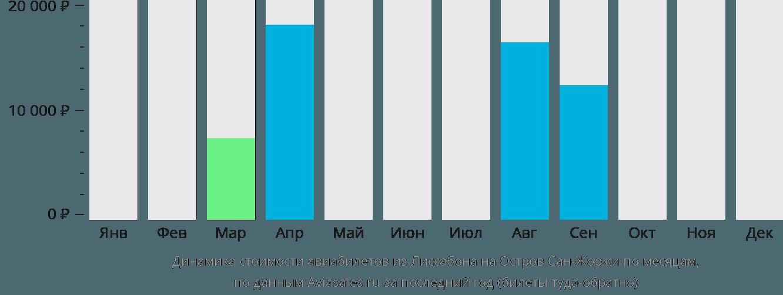 Динамика стоимости авиабилетов из Лиссабона на Остров Сан-Жоржи по месяцам