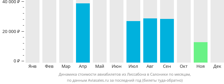 Динамика стоимости авиабилетов из Лиссабона в Салоники по месяцам