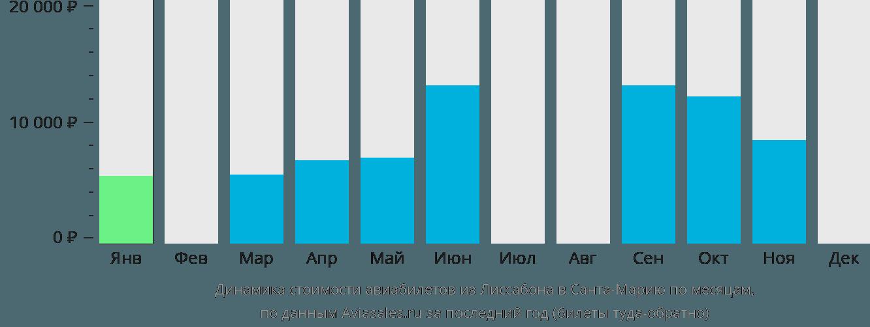 Динамика стоимости авиабилетов из Лиссабона в Санта-Марию по месяцам