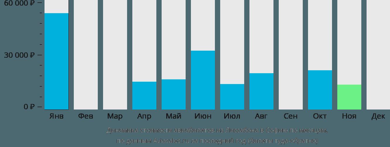 Динамика стоимости авиабилетов из Лиссабона в Софию по месяцам