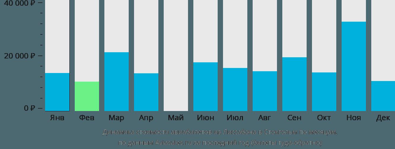 Динамика стоимости авиабилетов из Лиссабона в Стокгольм по месяцам