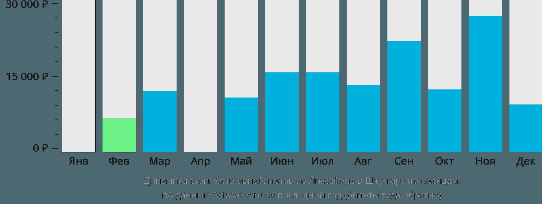 Динамика стоимости авиабилетов из Лиссабона в Штутгарт по месяцам