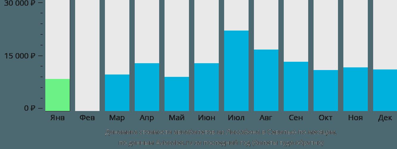 Динамика стоимости авиабилетов из Лиссабона в Севилью по месяцам