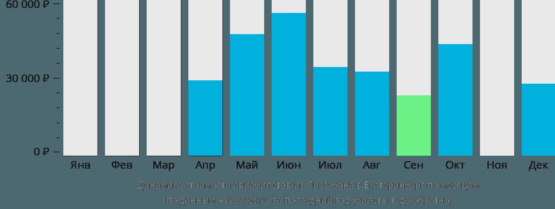 Динамика стоимости авиабилетов из Лиссабона в Екатеринбург по месяцам
