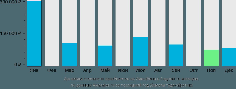 Динамика стоимости авиабилетов из Лиссабона в Сидней по месяцам