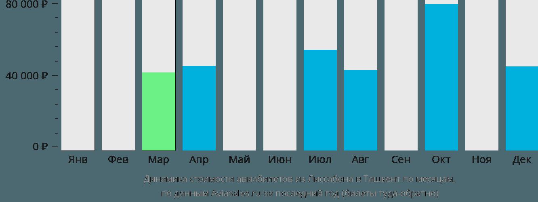 Динамика стоимости авиабилетов из Лиссабона в Ташкент по месяцам