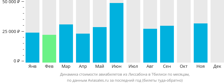Динамика стоимости авиабилетов из Лиссабона в Тбилиси по месяцам