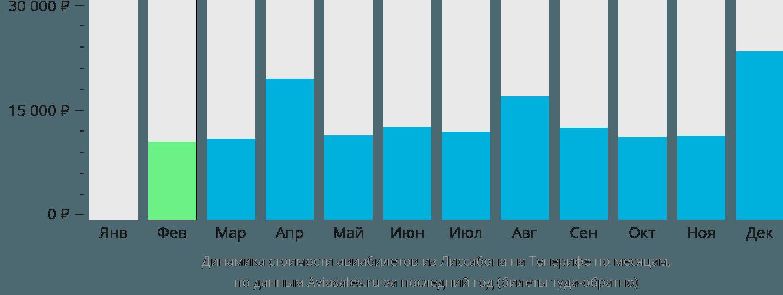 Динамика стоимости авиабилетов из Лиссабона на Тенерифе по месяцам