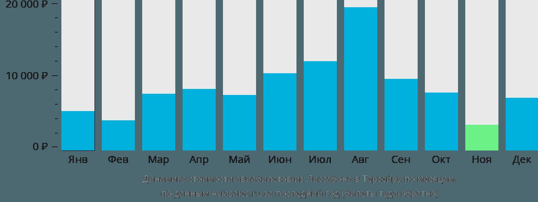 Динамика стоимости авиабилетов из Лиссабона в Терсейру по месяцам