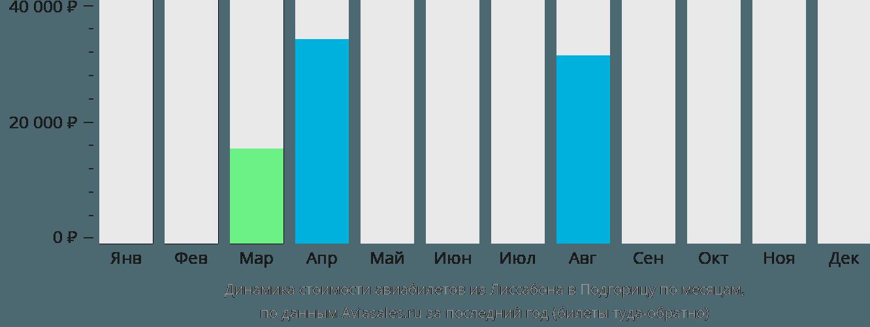 Динамика стоимости авиабилетов из Лиссабона в Подгорицу по месяцам