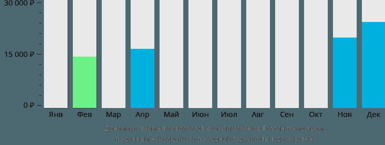 Динамика стоимости авиабилетов из Лиссабона в Таллин по месяцам