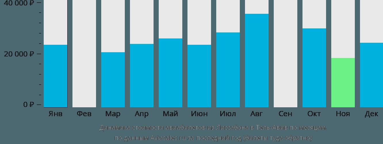 Динамика стоимости авиабилетов из Лиссабона в Тель-Авив по месяцам