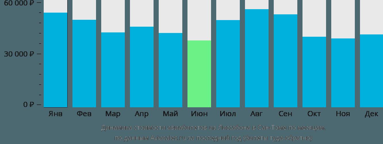Динамика стоимости авиабилетов из Лиссабона в Сан-Томе по месяцам