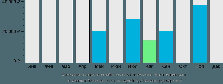 Динамика стоимости авиабилетов из Лиссабона в Турин по месяцам