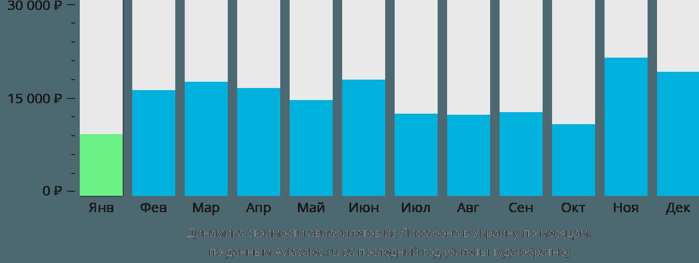 Динамика стоимости авиабилетов из Лиссабона в Украину по месяцам