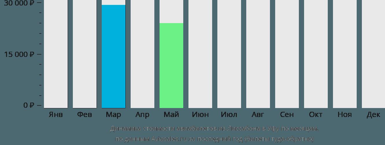 Динамика стоимости авиабилетов из Лиссабона в Уфу по месяцам