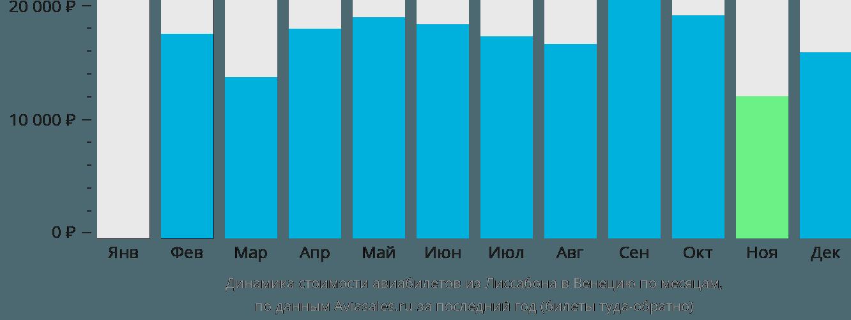 Динамика стоимости авиабилетов из Лиссабона в Венецию по месяцам
