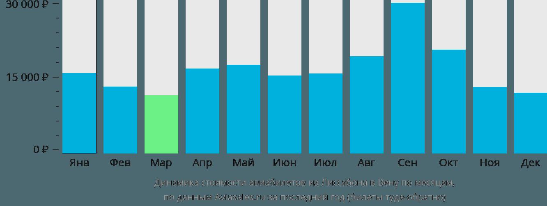 Динамика стоимости авиабилетов из Лиссабона в Вену по месяцам