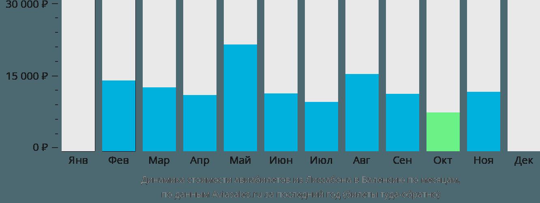 Динамика стоимости авиабилетов из Лиссабона в Валенсию по месяцам