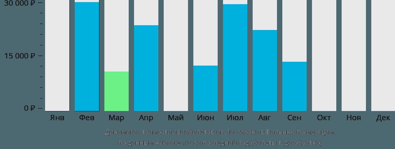 Динамика стоимости авиабилетов из Лиссабона в Вильнюс по месяцам