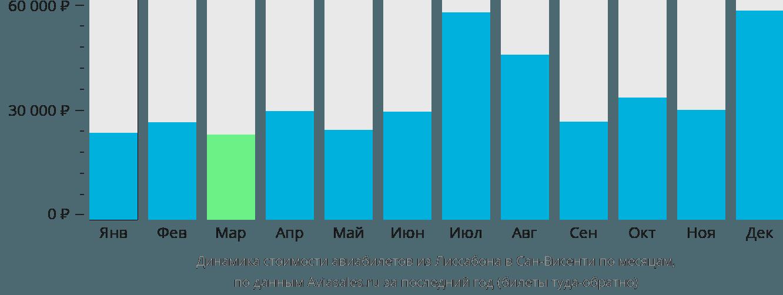 Динамика стоимости авиабилетов из Лиссабона в Сан-Висенти по месяцам