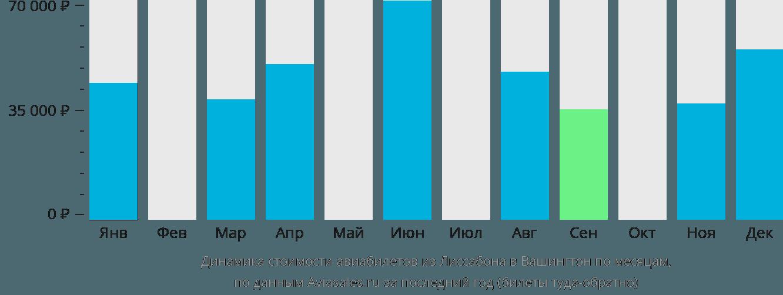 Динамика стоимости авиабилетов из Лиссабона в Вашингтон по месяцам