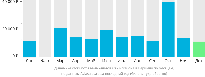 Динамика стоимости авиабилетов из Лиссабона в Варшаву по месяцам
