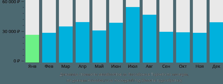 Динамика стоимости авиабилетов из Лиссабона в Торонто по месяцам