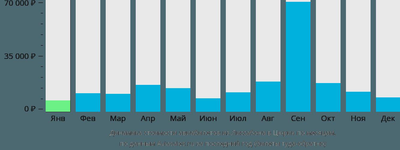 Динамика стоимости авиабилетов из Лиссабона в Цюрих по месяцам