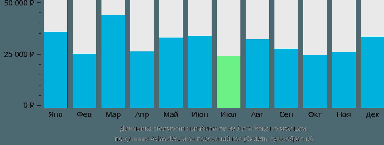 Динамика стоимости авиабилетов из Литл-Рока по месяцам