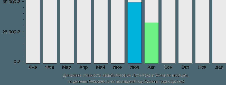 Динамика стоимости авиабилетов из Литл-Рока в Белиз по месяцам