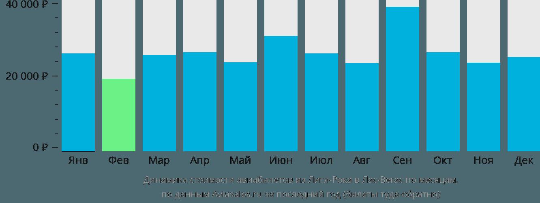 Динамика стоимости авиабилетов из Литл-Рока в Лас-Вегас по месяцам