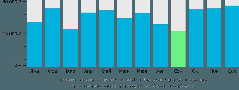 Динамика стоимости авиабилетов из Литл-Рока в Лос-Анджелес по месяцам