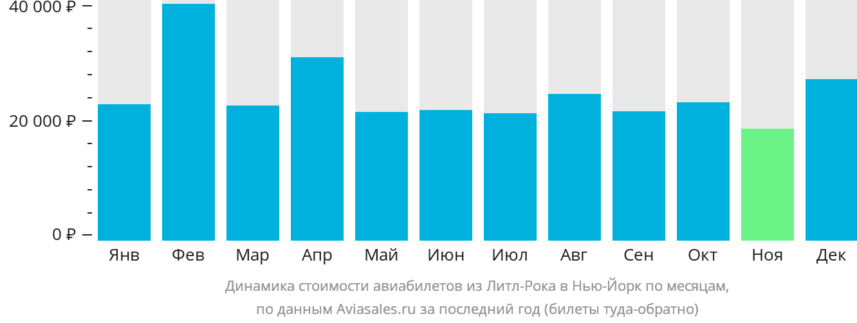 Динамика стоимости авиабилетов из Литл-Рока в Нью-Йорк по месяцам