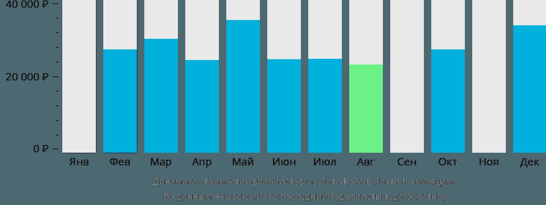 Динамика стоимости авиабилетов из Литл-Рока в Сиэтл по месяцам
