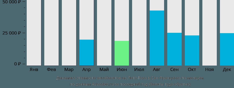 Динамика стоимости авиабилетов из Литл-Рока в Сан-Франциско по месяцам