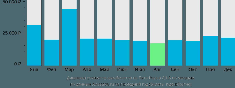 Динамика стоимости авиабилетов из Литл-Рока в США по месяцам