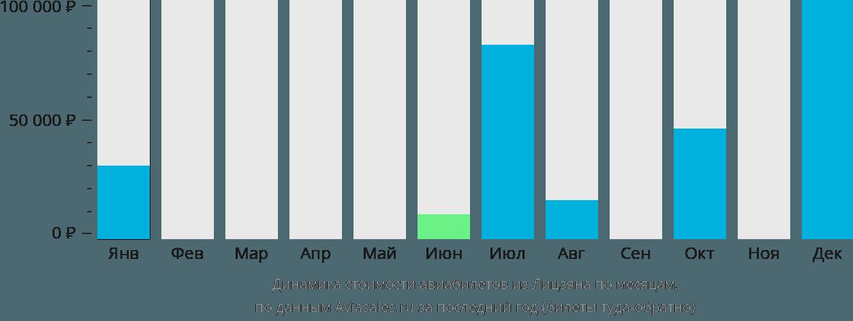 Динамика стоимости авиабилетов из Лицзяна по месяцам