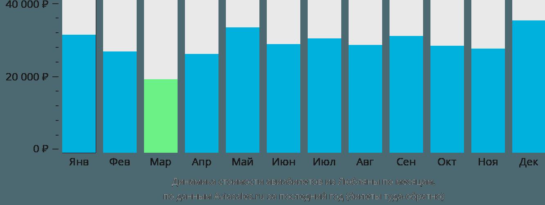 Динамика стоимости авиабилетов из Любляны по месяцам