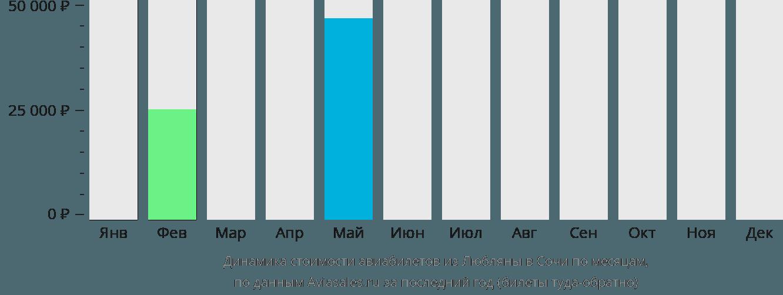 Динамика стоимости авиабилетов из Любляны в Сочи по месяцам