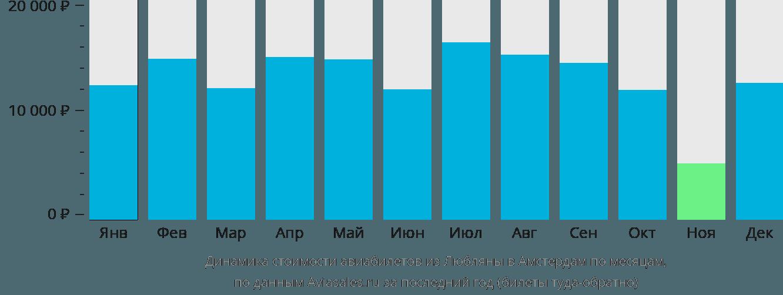 Динамика стоимости авиабилетов из Любляны в Амстердам по месяцам